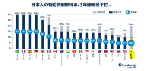 日本の有給取得率