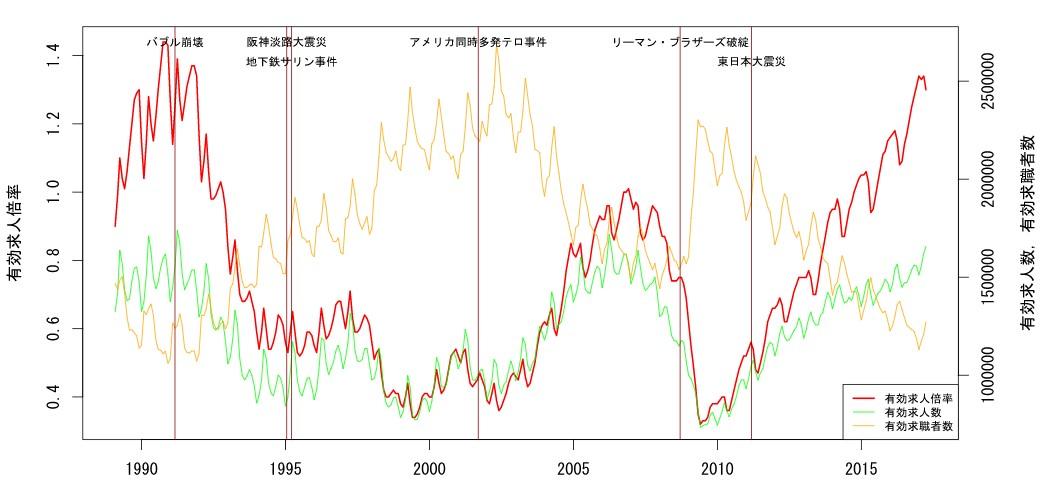 求人倍率の推移グラフ